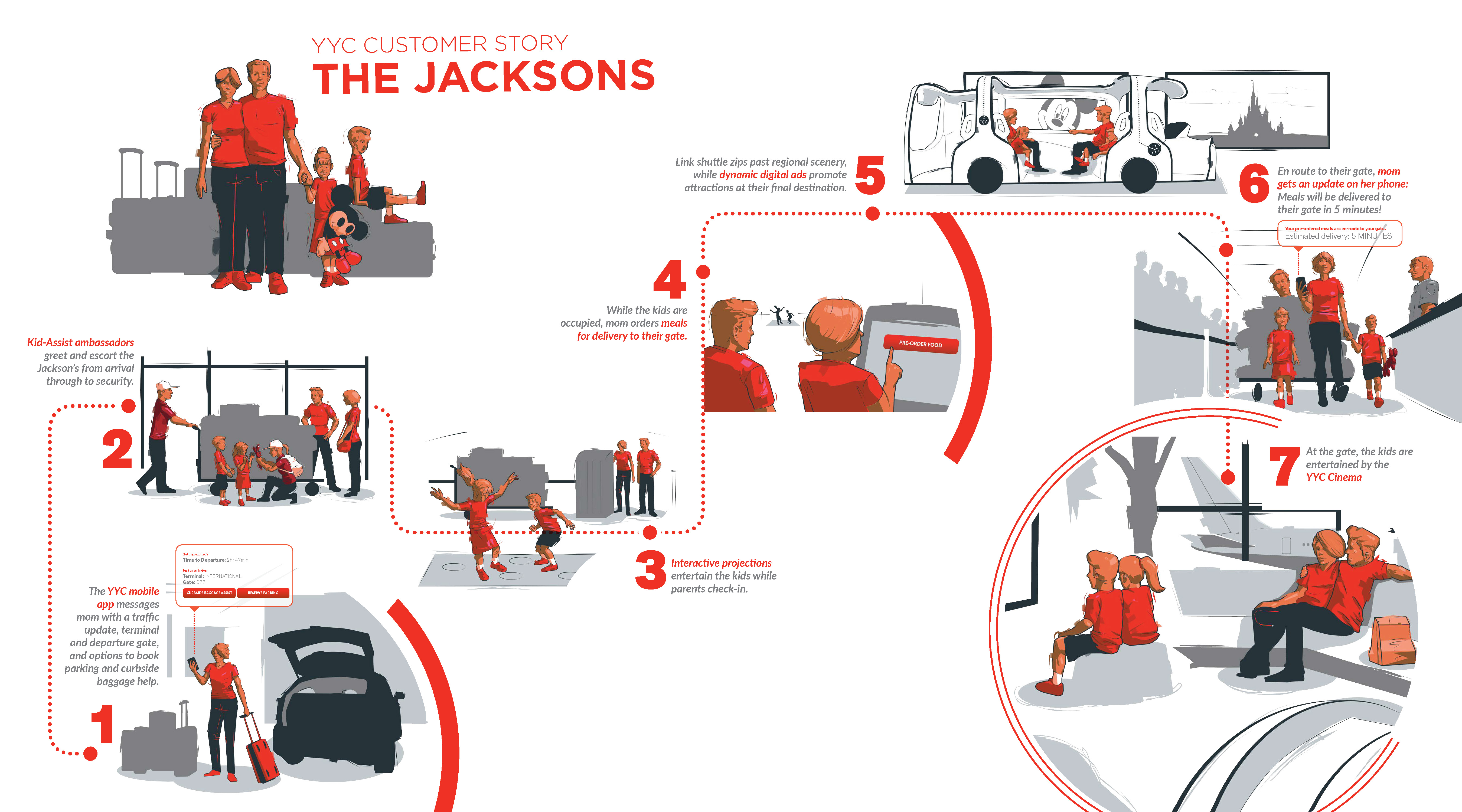 YYC Customer Journey The Jacksons Storyboard